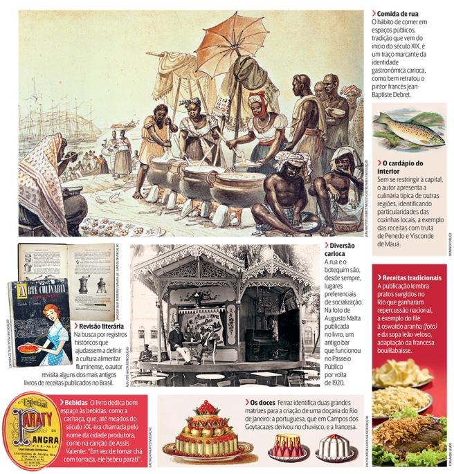 quadro-gastronomia